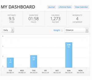 Map My Run Weekly Summary